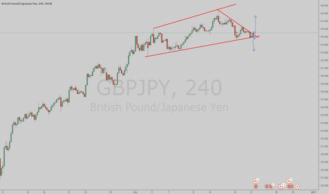 GBPJPY: Possible Buy