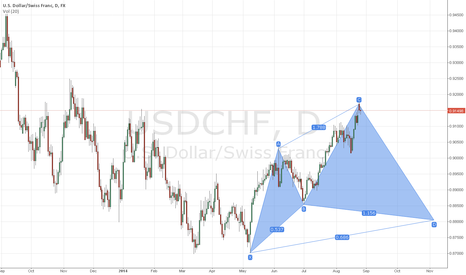 USDCHF: USDCHF cycher pattern?Short?