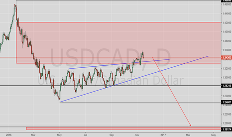 USDCAD: USDCAD Daily Tehnical View