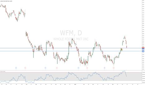 WFM: Whole Foods