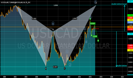 USDCAD: USDCAD:A MONTHLY WAVE APROACH
