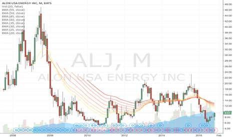 ALJ: Is it time to move up?