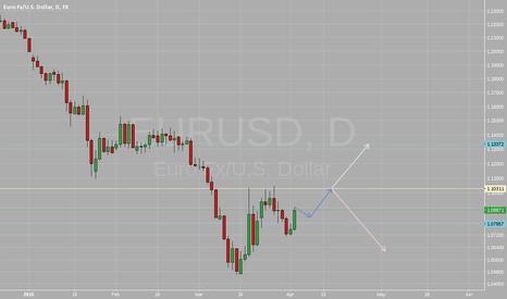 EURUSD: Long EURUSD after bullish confirmation