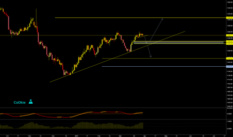 XAUUSD: GOLD SETUP FOR NEXT MONTH... CoOkie