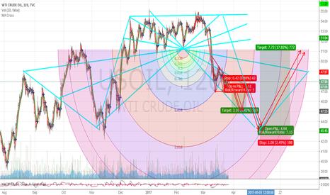 USOIL: Magic trading rules oil