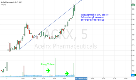 ACRX: ACRX- Strong Momentum