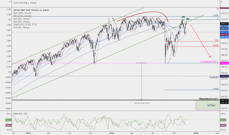 SPY: US SHARES BEARISH SCENARIO PERSISTS