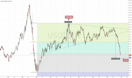 USOIL: Crude Oil (WTI)