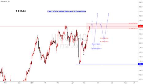 UKX: FTSE 100 Elliot wave analysis