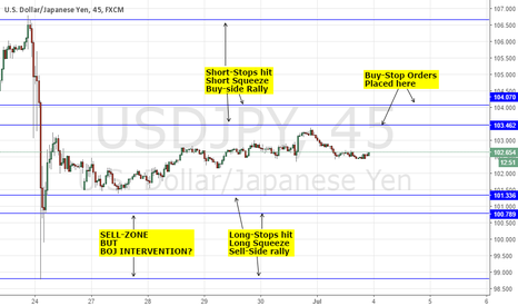 USDJPY: RANGE BOUND - USDJPY: IS THIS GLOBAL RISK RECOVERY REAL? PART 1