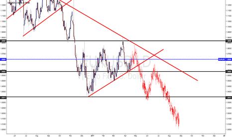 EURUSD: break down of shot daily up trend....as shown