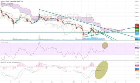 BTCUSD: Much Room on Indicators.. Long to the downtrendline