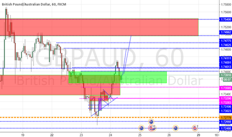 GBPAUD: another entry for gbpaud  day trade