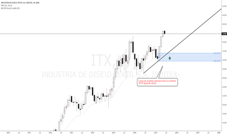 ITX: Longs at monthly demand zone on Inditex #ITX Spanish Stock at 31
