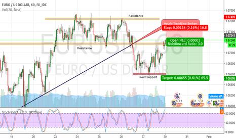 EURUSD: EURUSD, Potential Short