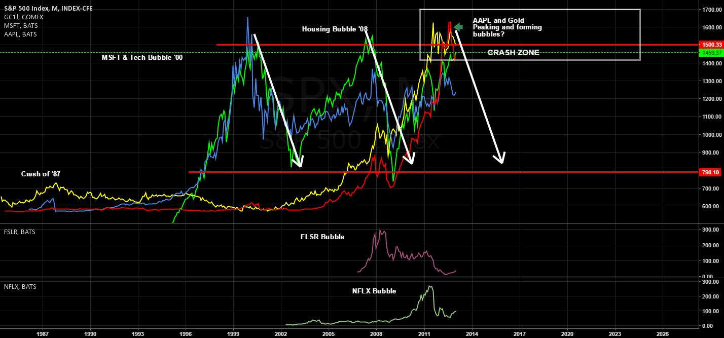 Market Exuberance and Bubbles