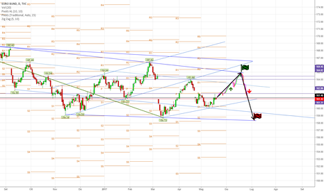 EUBUND: Futures Euro Bund Long