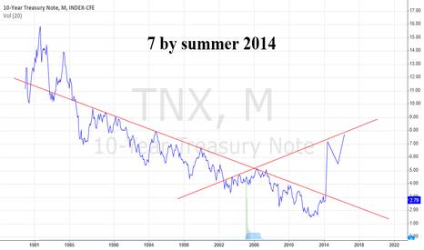 TNX: TNX