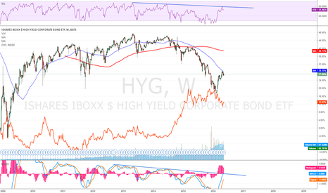 HYG: High-Yield bonds sneezing