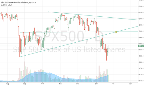 SPX500: Looking the SPX500 resistance