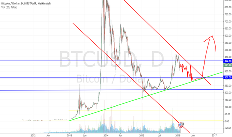 BTCUSD: my guess