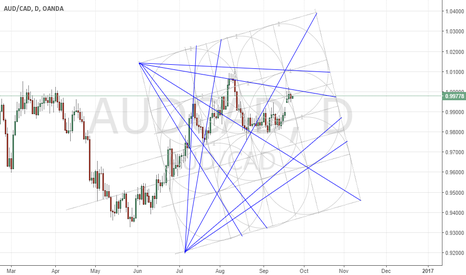 AUDCAD: AUDCAD SHORT  GANN revolutionized