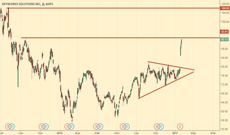 SWKS: Самая перспективная акция на NYSE - SWKS