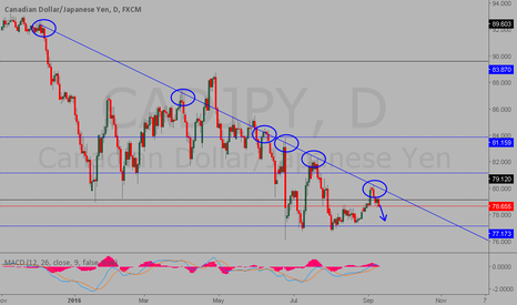 CADJPY: simple but efficient