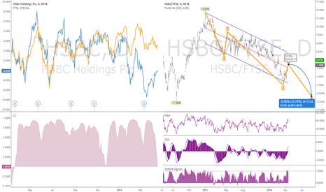 HSBC: HSBC vs FTSE which will perform better? 130days forecast #spread