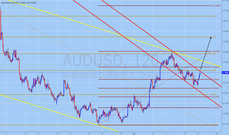 AUDUSD: AUDUSD Trading Forecast for June 15, 2016