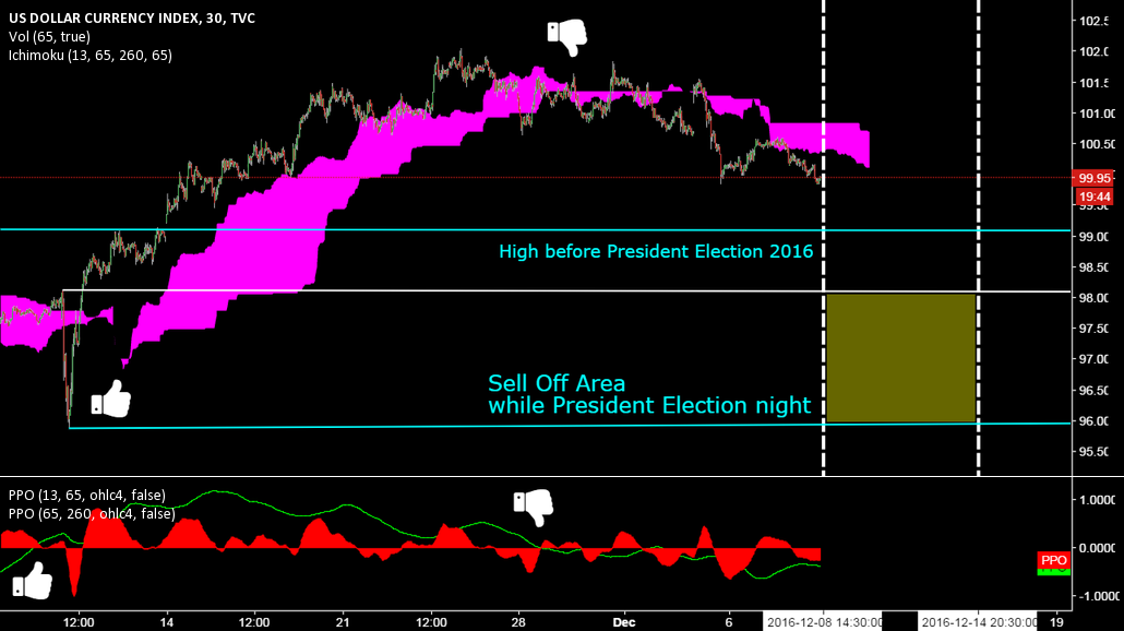 DXY @ 30 min. @ Areas during ECB (today) & FOMC (next week)