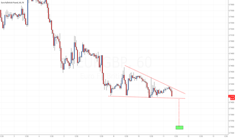 EURGBP: EUR/GBP DESCENDING TRIANGLE