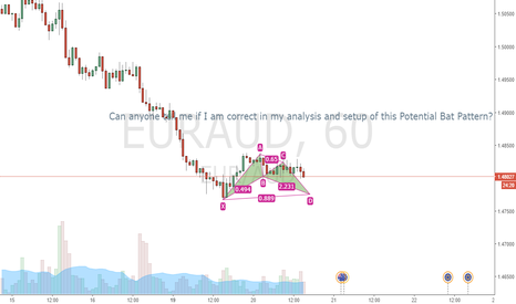 EURAUD: Potential Bat Pattern Completion?