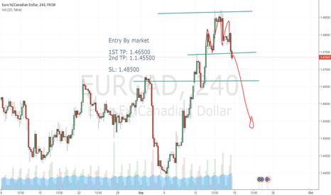 EURCAD: EURCAD sell By market