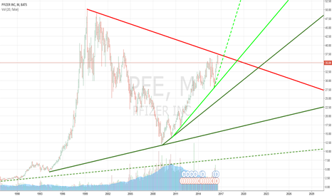 PFE: :) PFIZER TOPPED OUT :0