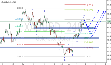 XAUUSD: Elliott wave analysis on Gold