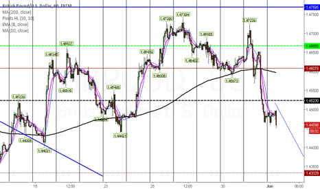 GBPUSD: GBPUSD slide continues