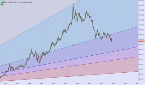XAUUSD: Gold - all the way down to at least 1000