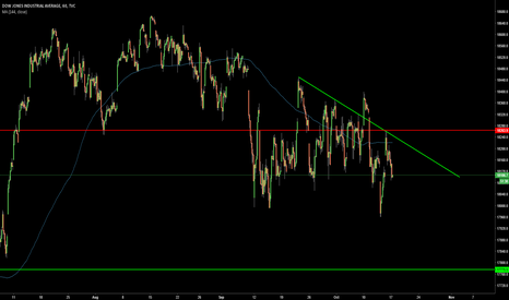 DJI: Watching careffuly for some Short Sell this week