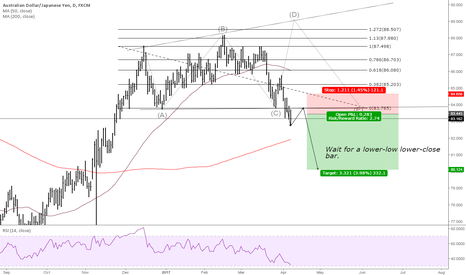 AUDJPY: AUDJPY - A simple breakout