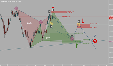 EURNZD: Gartley, Cypher, 5-0, 2618