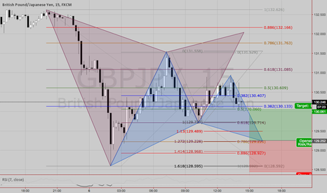 GBPJPY: If the price go south then Buy @ 129,22 / SL 128,40 / TP1 130,00