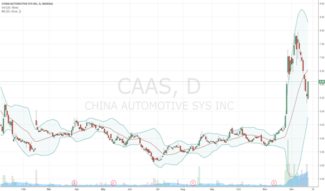 CAAS: $CAAS did you follow me in yesterday?