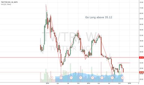 TWTR: Twtr trade Plan