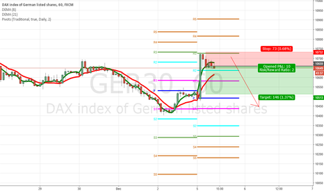 GER30: GER30 Pullback at resistance, 2:1 ROI opportunity