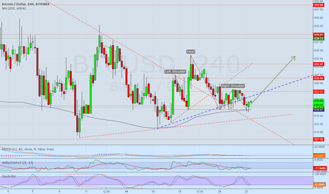 BTCUSD: Possible H&S and reverse of ultra-short downtrend