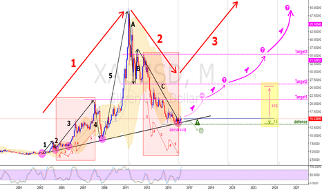 XAGUSD: Over the next 10 years the best investment opportunities