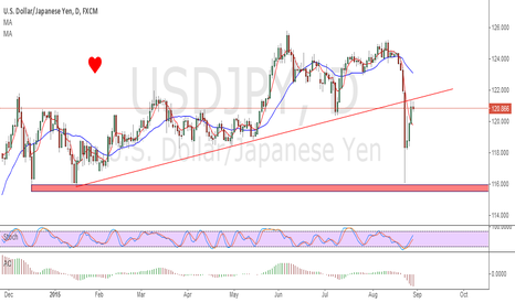 USDJPY: neutral