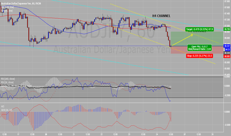 AUDJPY: Move up in channel