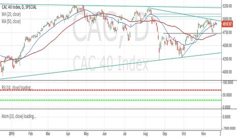 CAC: CAC40 Tech. Analysis 20-Nov-2015